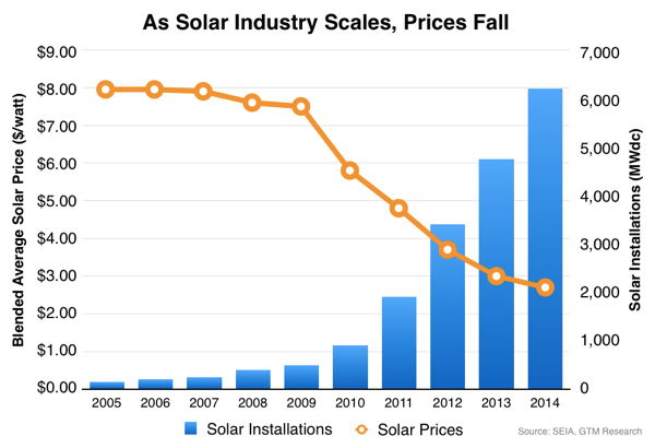Get Home Solar For Little To 0 Down Before Tax Credits